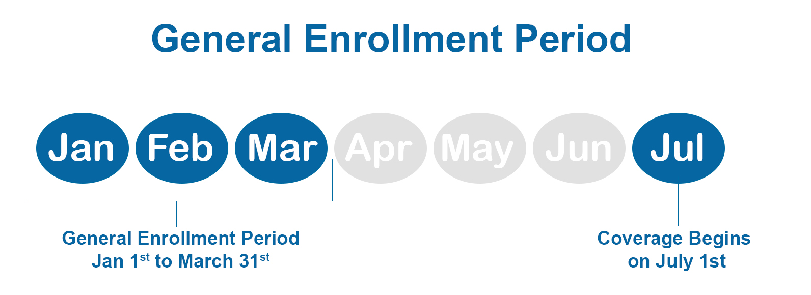 General Enrollment Period