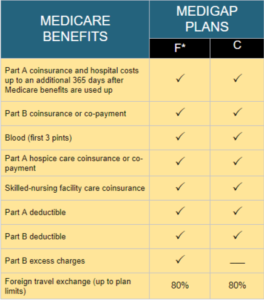 Medicare Benefits Table of Medigap Plans F & C
